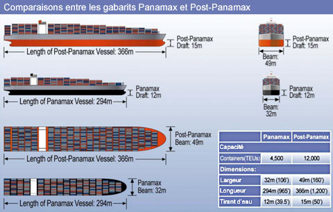 Panama Canal : Please Expand - Page 3 - SkyscraperCity
